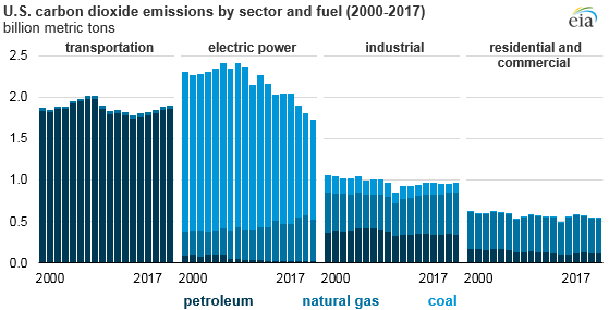 U.S. carbon dioxide emissions by sector and fuel