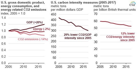 U.S. GDP, energy consumption, and energy-related CO2 measures