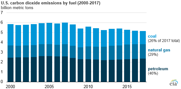 U.S. carbon dioxide emissions by fuel