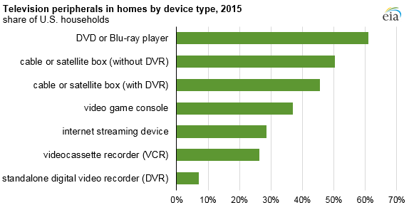 television peripherals in homes by device type