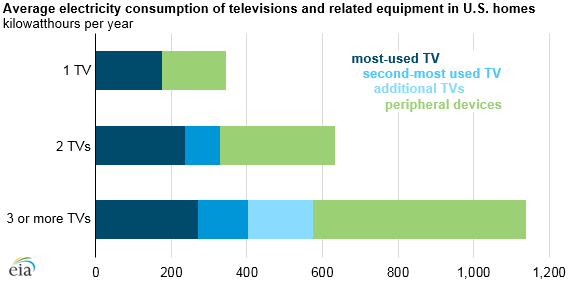 average consumption of televisions and related equipment in U.S. homes