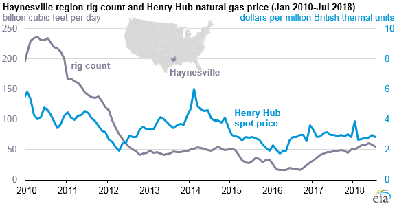 Haynesville region rig count and Henry Hub natural gas price
