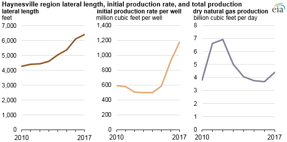 Haynesville region lateral length, initial production rate, and total dry production