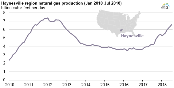 Haynesville region natural gas production