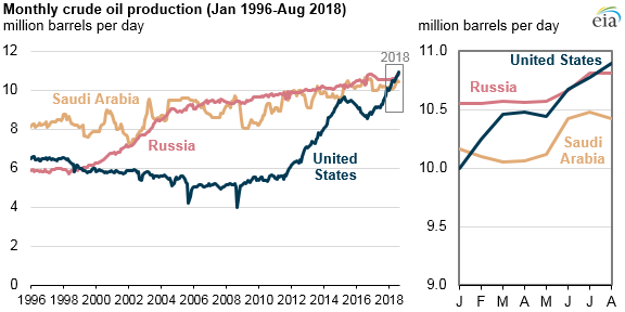 The United States is now the largest global crude oil