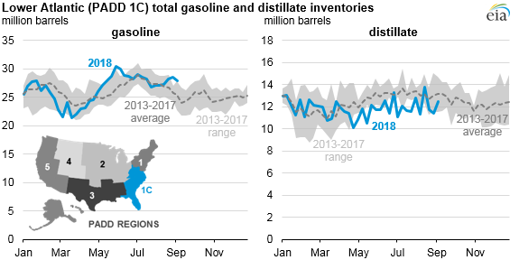 lower atlantic total gasoline and distillate inventories