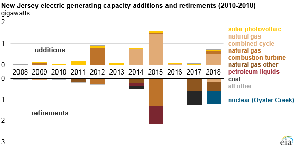 New Jersey electricity generating capacity additions and retirements