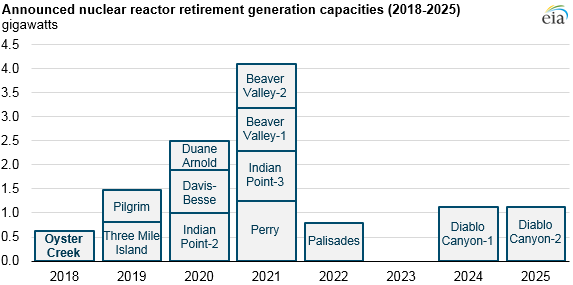 announced nuclear reactor retirement generation capacity