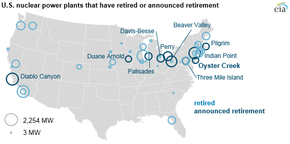 retired nuclear power plants and nuclear power plants that have announced retirement