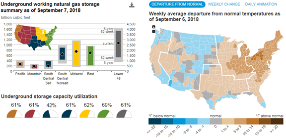 eia.gov - EIA introduces interactive dashboard detailing natural gas storage activity - Today in Energy
