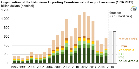 OPEC net oil export revenues