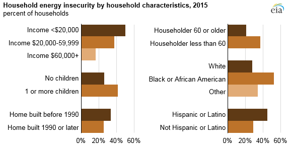 household energy insecurity by household characteristics