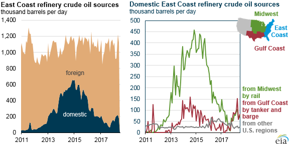 east coast refinery crude oil sources