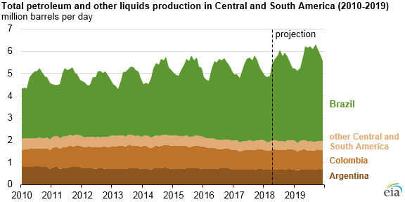 Central and South America total petroleum and other liquids production
