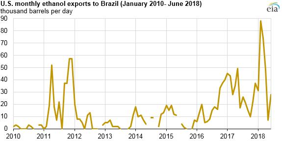 Seasonality in Brazilian petroleum liquids production is