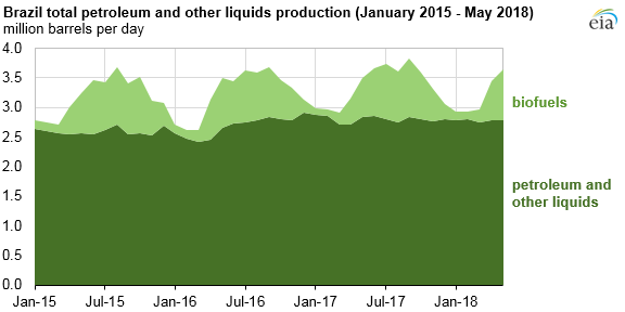 Brazil total petroleum and other liquids production