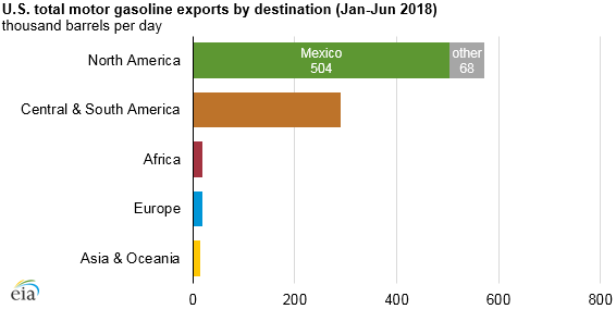 U.S. total motor gasoline exports by destination