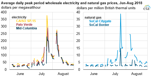 average daily peak period wholesale electricity and natural gas prices