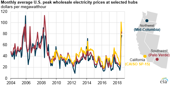 monthly average U.S. peak wholesale electricity prices at selected hubs