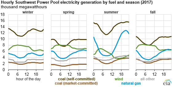 hourly Southwest power pool electricity generation by fuel and season