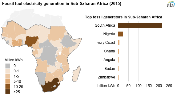 Fossil fuel electricity generation in Sub-Saharan Africa