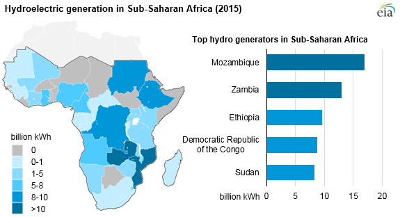 Hydroelectric generation in Sub-Saharan Africa