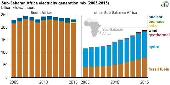 Sub-Saharan Africa electricity generation mix