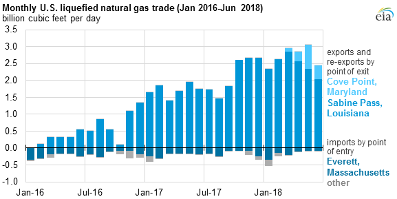 monthly U.S. liquefied natural gas trade