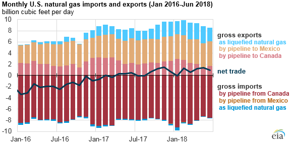 monthly U.S. natural gas imports and exports