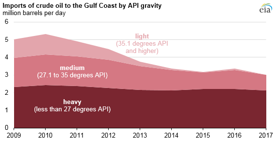 imports of crude oil to the Gulf Coast by API gravity