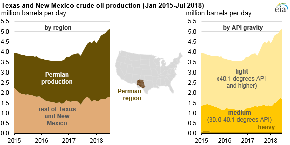 Texas and New Mexico crude oil production