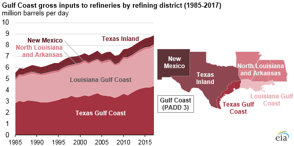 Gulf Coast gross inputs to refineries by refining district
