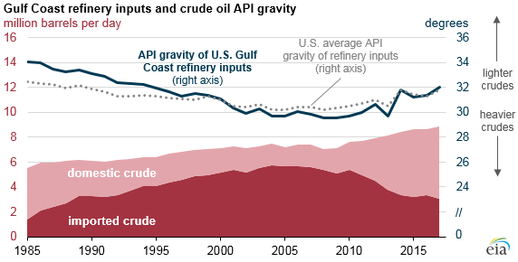Gulf Coast refinery inputs and crude oil API gravity