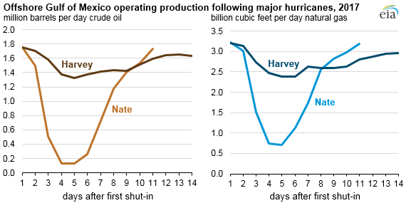 offshore Gulf of Mexico operating production following major hurricanes