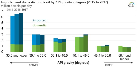imported and domestic crude oil by API gravity