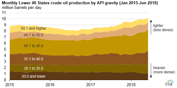 monthly lower 48 states crude oil production