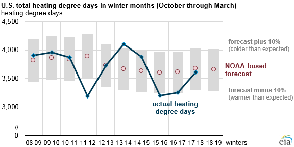 U.S. total heating degree days in winter months