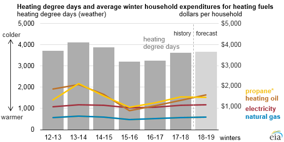 heating degree days and average winter household expenditures for heating fuels