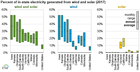 percent of in-state electricity generated from wind and solar