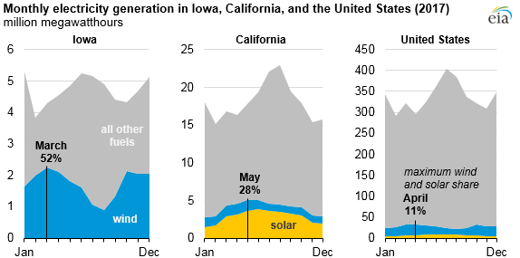 monthly electricity generation in Iowa, California, and the United States