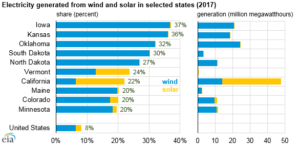 electricity generated from wind and solar in selected states