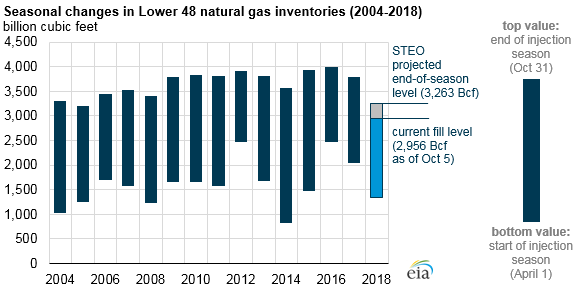 seasonal changes in lower 48 natural gas inventories