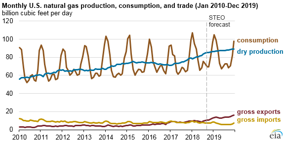 monthly U.S. natural gas production, consumption, and trade