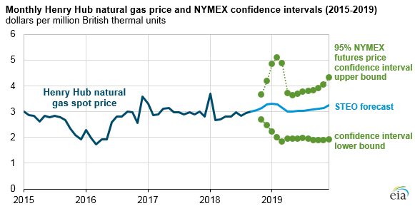 monthly Henry Hub natural gas price and NYMEX confidence intervals