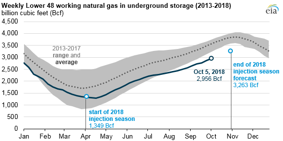 weekly lower 48 working natural gas in underground storage