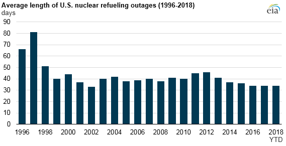 average length of U.S. nuclear refueling outages