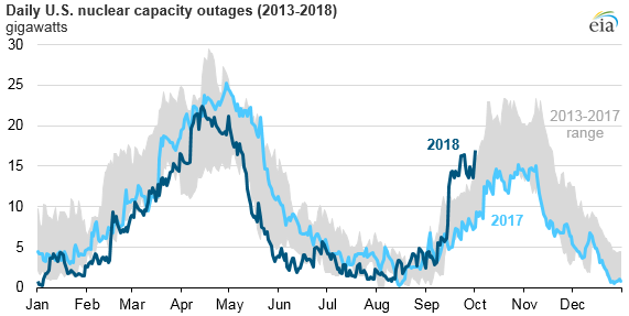 U S  nuclear plant outages increased in September after