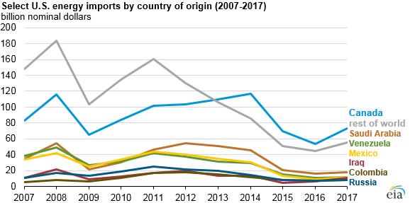 selected U.S. energy imports