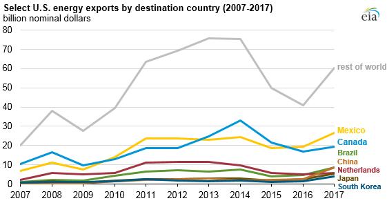 selected U.S. energy exports