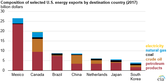 composition of selected U.S. energy exports